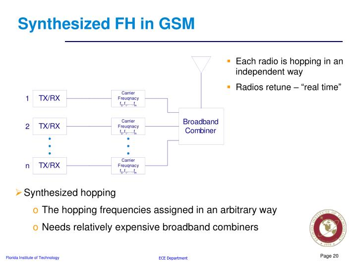 Synthesized FH in GSM