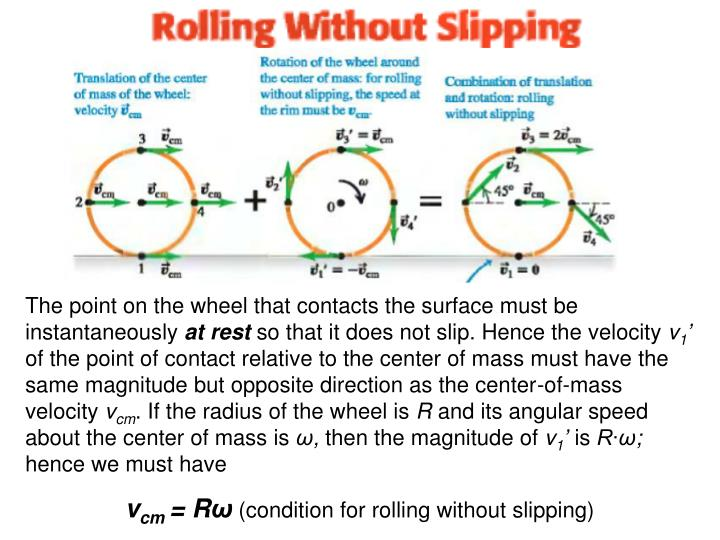 The point on the wheel that contacts the surface must be instantaneously