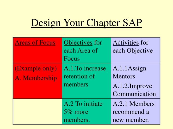 Design Your Chapter SAP