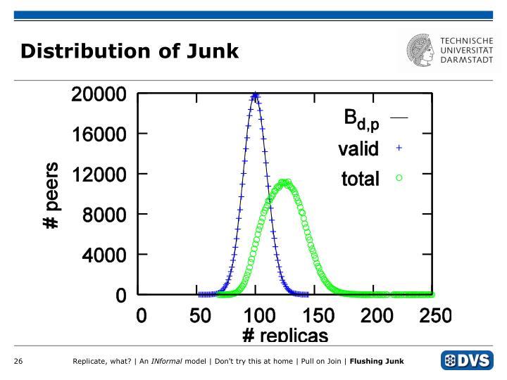 Distribution of Junk