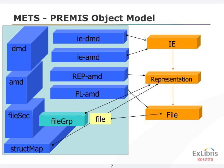METS - PREMIS Object Model