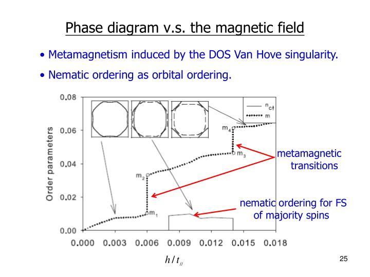 Phase diagram v.s. the magnetic field