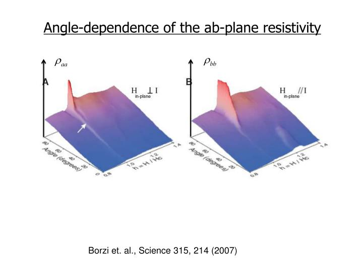 Angle-dependence of the ab-plane resistivity