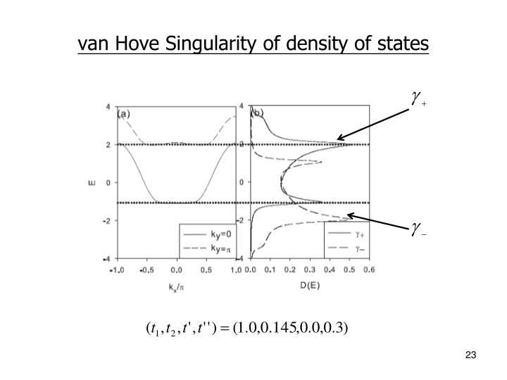 van Hove Singularity of density of states