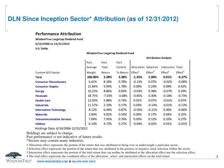 DLN Since Inception Sector* Attribution (as of 12/31/2012)