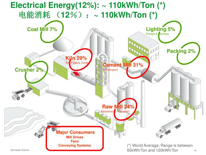 Electrical Energy(12%): ~ 110kWh/Ton (*)
