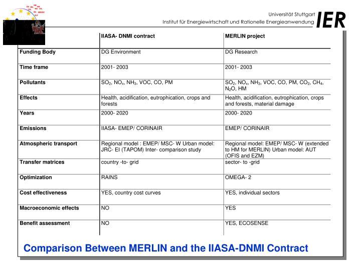 Comparison Between MERLIN and the IIASA-DNMI Contract