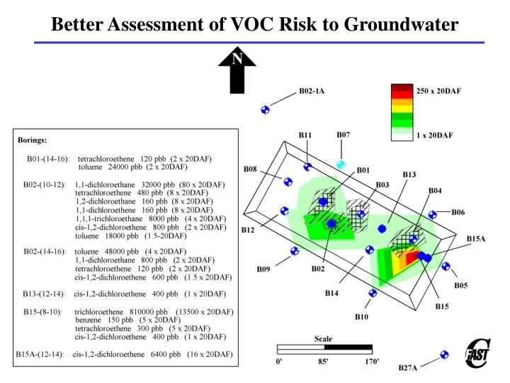 Better Assessment of VOC Risk to Groundwater
