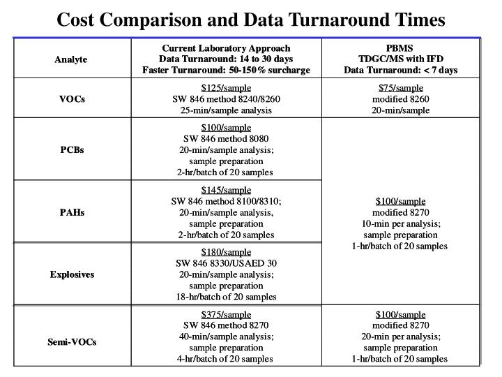 Cost Comparison and Data Turnaround Times