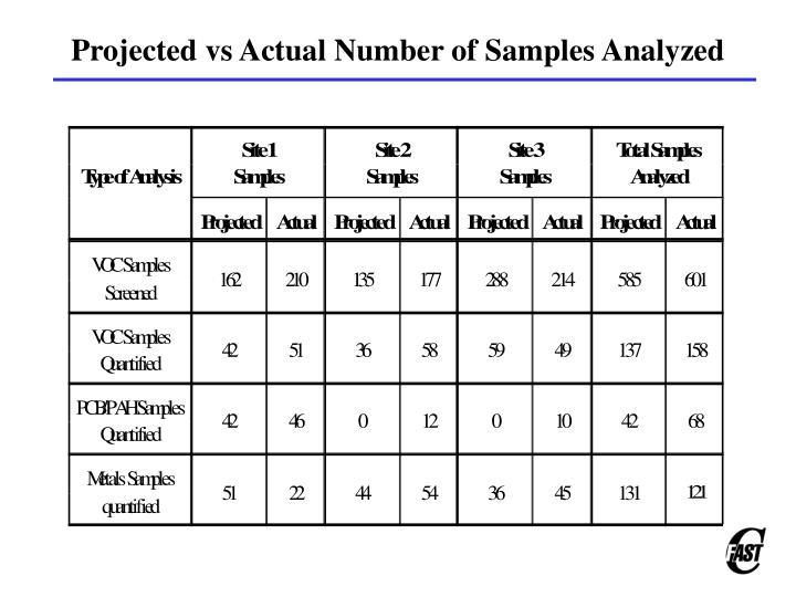 Projected vs Actual Number of Samples Analyzed