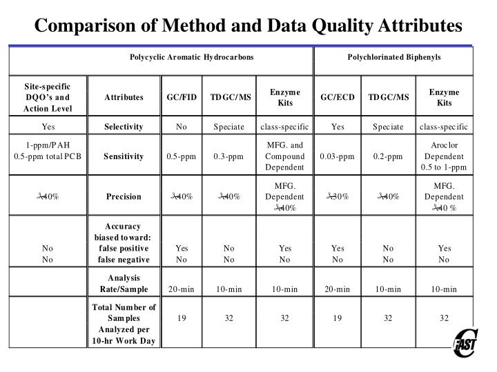 Comparison of Method and Data Quality Attributes