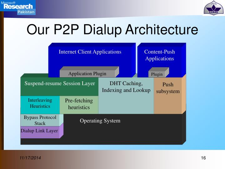 Internet Client Applications