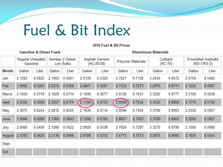 Fuel & Bit Index