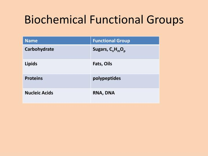 Biochemical Functional Groups