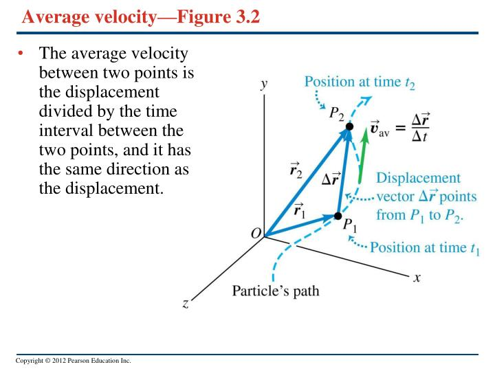 Average velocity—Figure 3.2