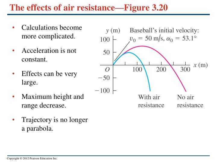 The effects of air resistance—Figure 3.20