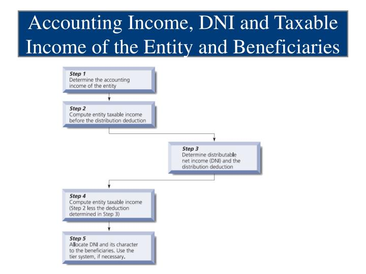 Accounting Income, DNI and Taxable Income of the Entity and Beneficiaries