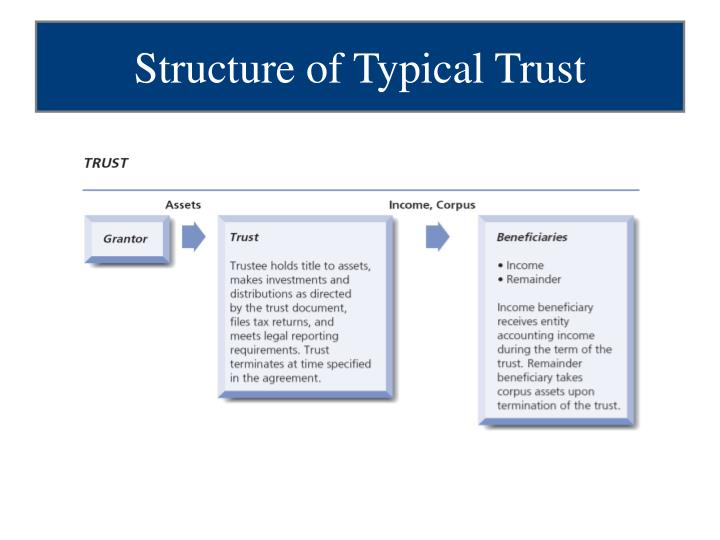 Structure of Typical Trust
