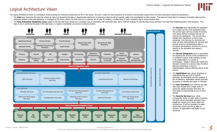 Logical architecture vision