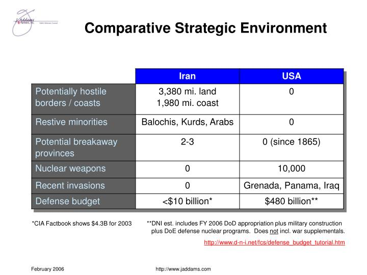 comparative strategic environment n.
