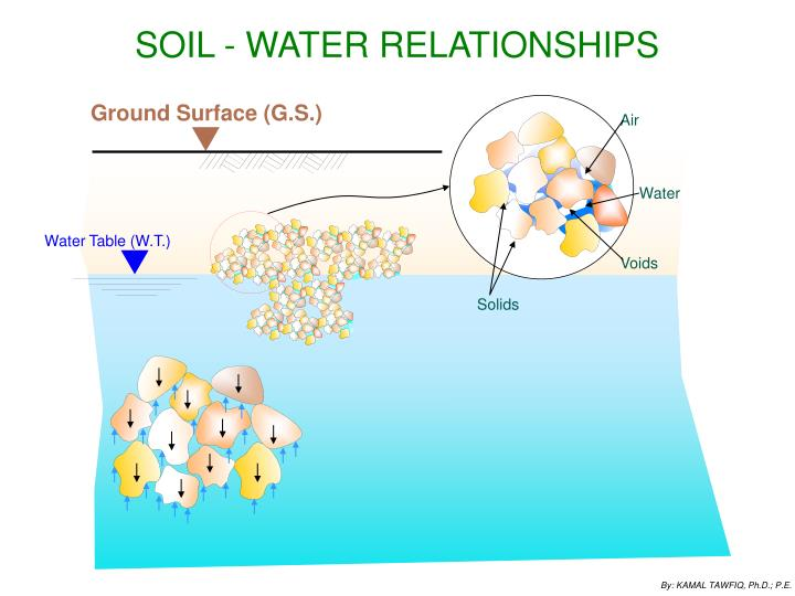SOIL - WATER RELATIONSHIPS