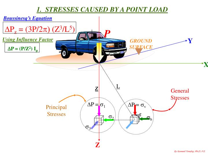 1.  STRESSES CAUSED BY A POINT LOAD
