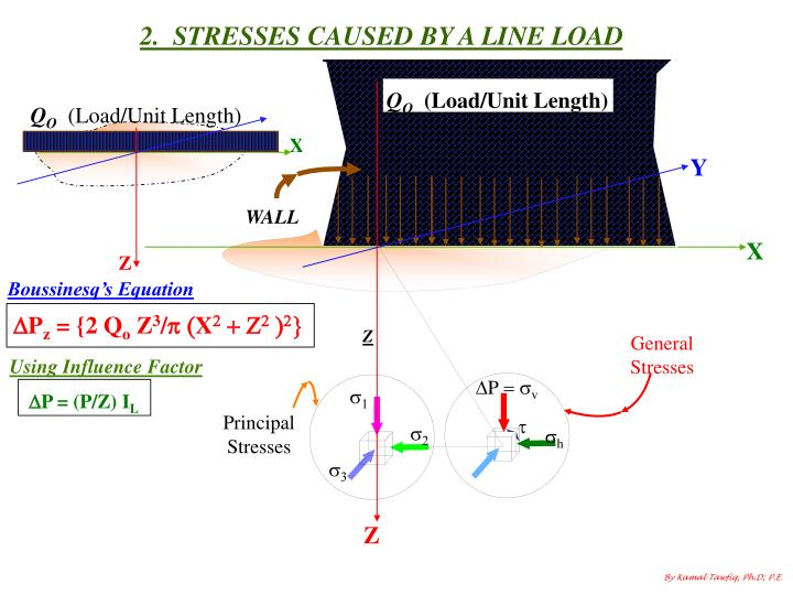 2.  STRESSES CAUSED BY A LINE LOAD
