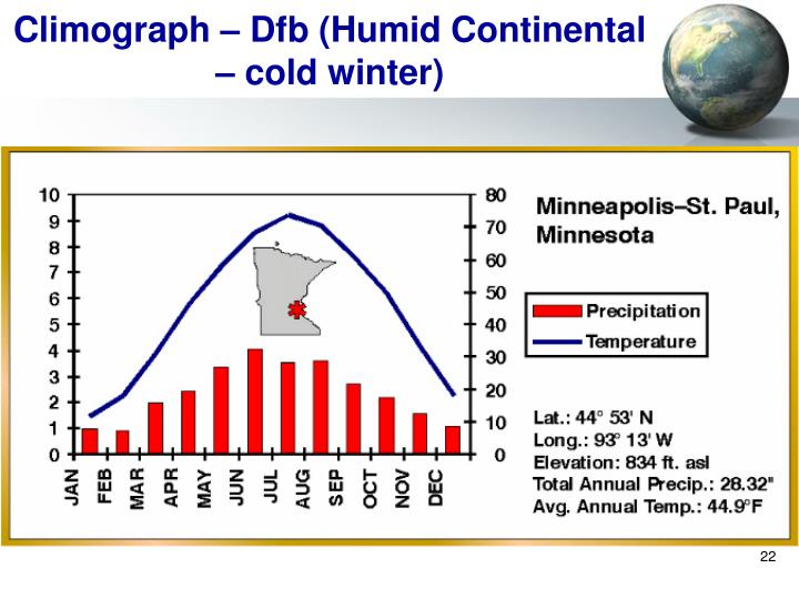 Climograph – Dfb (Humid Continental – cold winter)