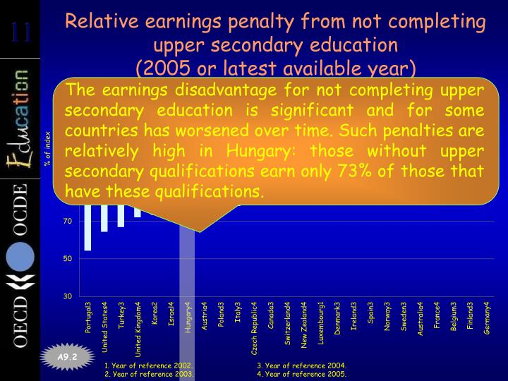 Relative earnings penalty from not completing upper secondary education