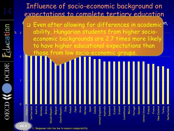 Influence of socio-economic background on expectations to complete tertiary education