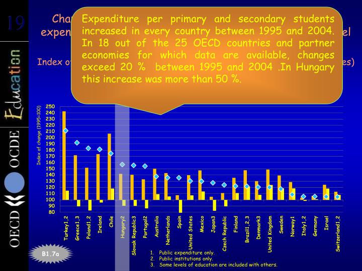 Expenditure per primary and secondary students increased in every country between 1995 and 2004. In 18 out of the 25 OECD countries and partner economies for which data are available, changes exceed 20 %  between 1995 and 2004 .In Hungary this increase was more than 50 %.
