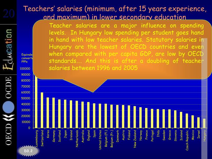 Teachers' salaries (minimum, after 15 years experience, and maximum) in lower secondary education