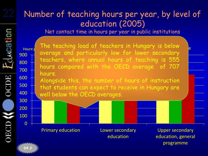Number of teaching hours per year, by level of education (2005)