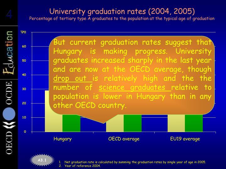 University graduation rates (2004, 2005)