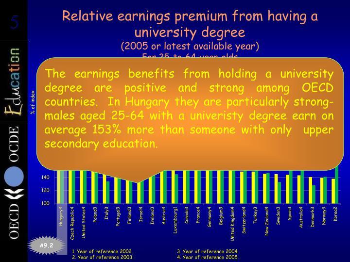 Relative earnings premium from having a university degree