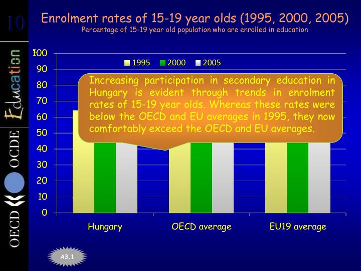 Enrolment rates of 15-19 year olds (1995, 2000, 2005)