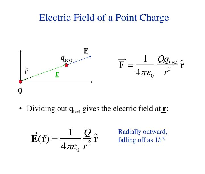 Electric field of a point charge