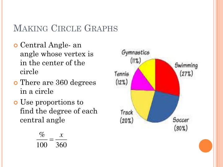 Making Circle Graphs