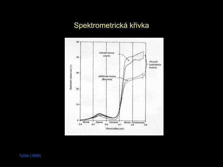 Spektrometrická křivka