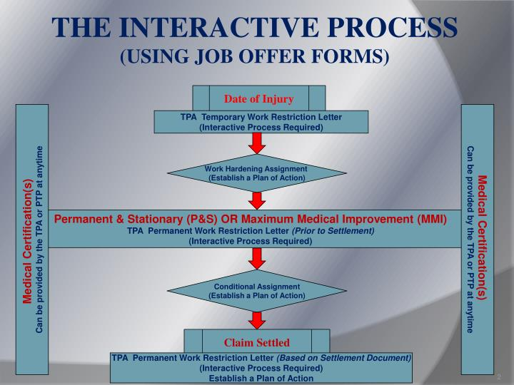 The interactive process using job offer forms