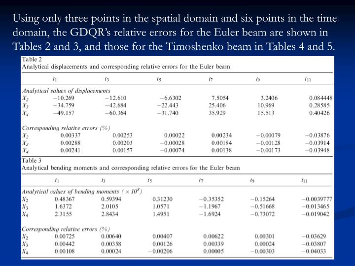 Using only three points in the spatial domain and six points in the time domain, the GDQR's relative errors for the Euler beam are shown in Tables 2 and 3, and those for the Timoshenko beam in Tables 4 and 5.