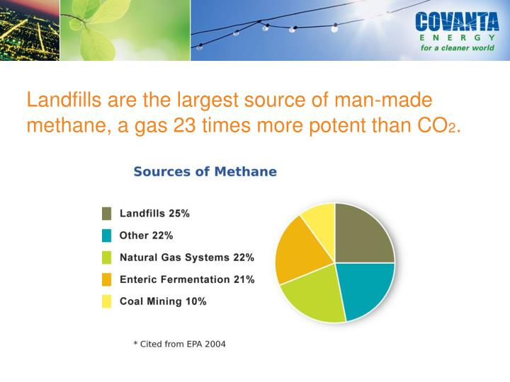 Landfills are the largest source of man-made methane, a gas 23 times more potent than CO