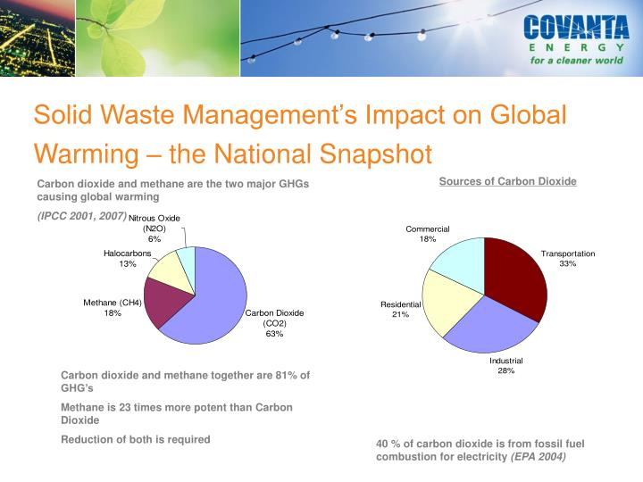 Solid Waste Management's Impact on Global Warming – the National Snapshot