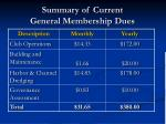 summary of current general membership dues