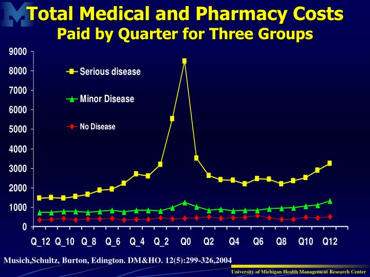 Total Medical and Pharmacy Costs
