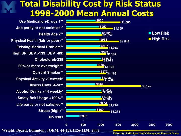 Total Disability Cost by Risk Status