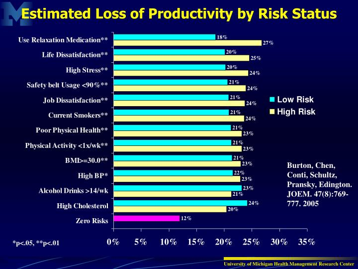 Estimated Loss of Productivity by Risk Status