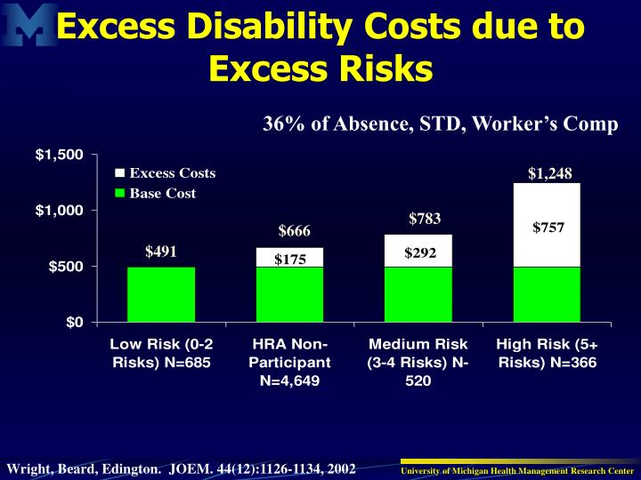 Excess Disability Costs due to Excess Risks