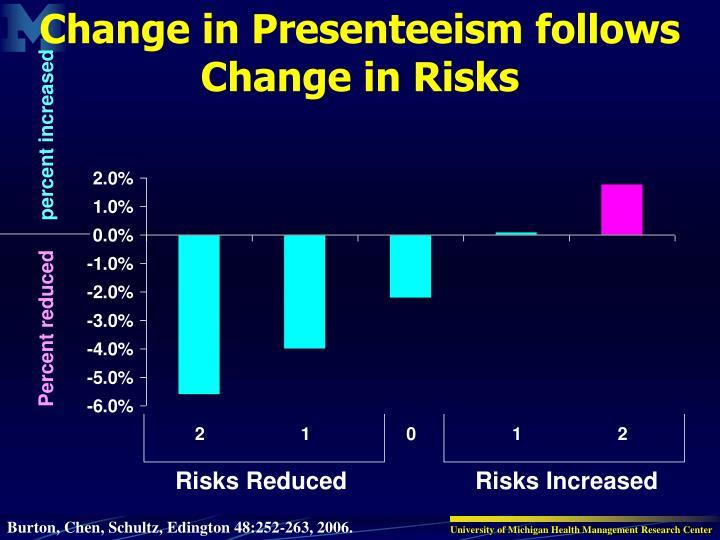 Change in Presenteeism follows Change in Risks