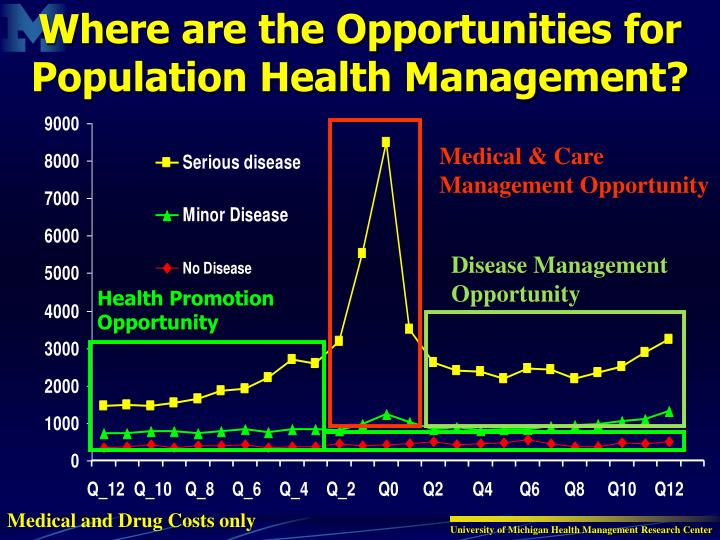 Where are the Opportunities for Population Health Management?